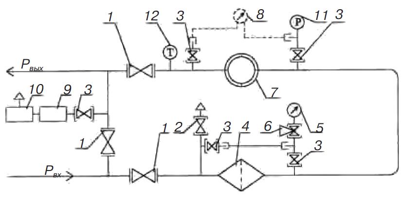 Оборудование узлов учета