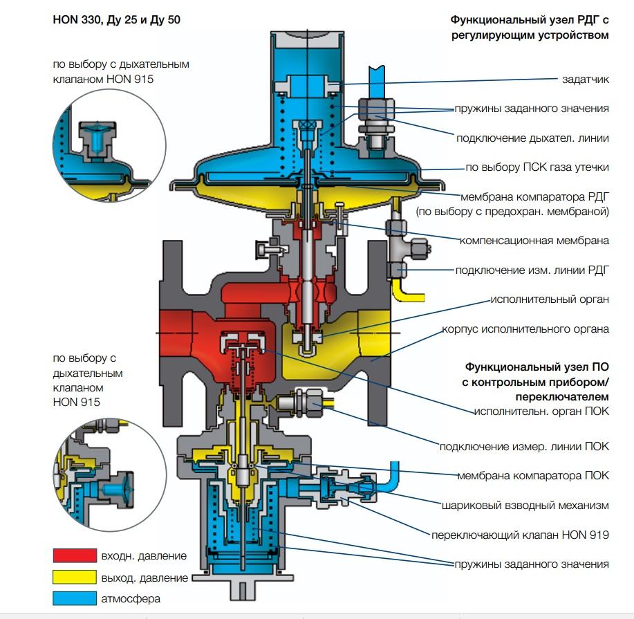 регулятор давление газа