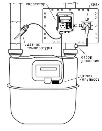 Газовичок-А2349-300 (по схеме) (со счетчиком RVG-G40, корректором ВКГ-2, с датчиками)