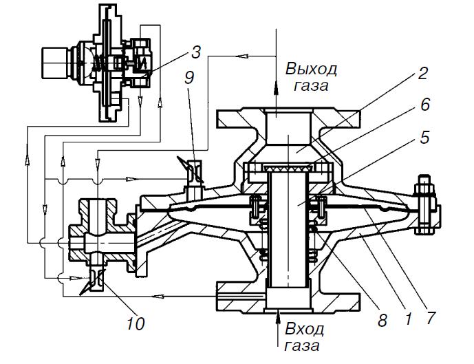 Регулятор давления газа РДП-50Н(В)